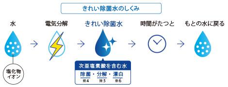 レストパルのきれい除菌水